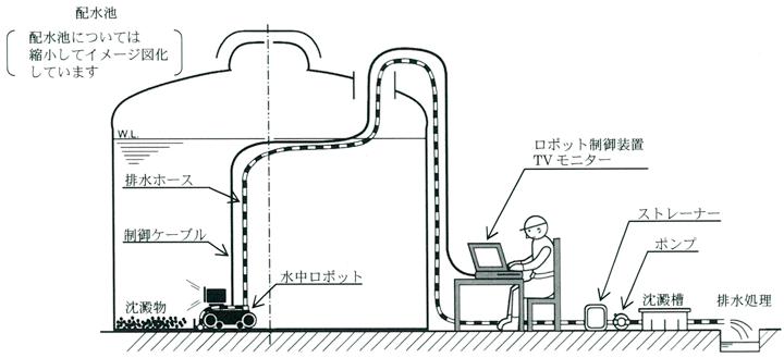 水中ロボット清掃イメージ図 ロボット制御装置・配水池・水中ロボット・排水処理など