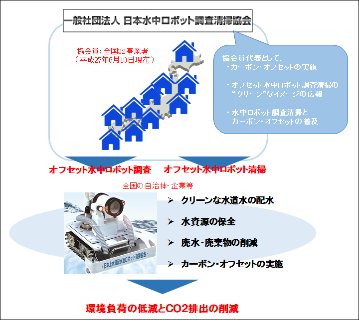 実施体制図:水中ロボット調査清掃協会(調査清掃)